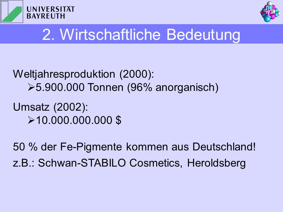 Weltjahresproduktion (2000): 5.900.000 Tonnen (96% anorganisch) Umsatz (2002): 10.000.000.000 $ 50 % der Fe-Pigmente kommen aus Deutschland! z.B.: Sch