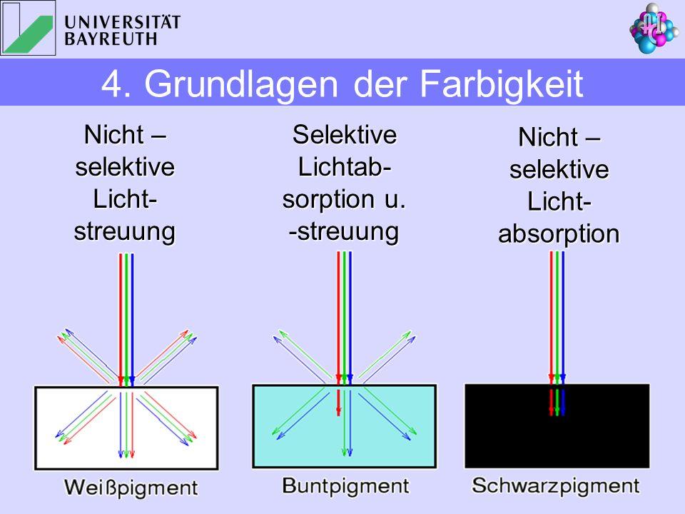Selektive Lichtab- sorption u. -streuung Nicht – selektive Licht- absorption Nicht – selektive Licht- streuung 4. Grundlagen der Farbigkeit