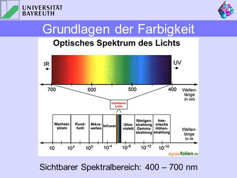 Sichtbarer Spektralbereich: 400 – 700 nm Grundlagen der Farbigkeit