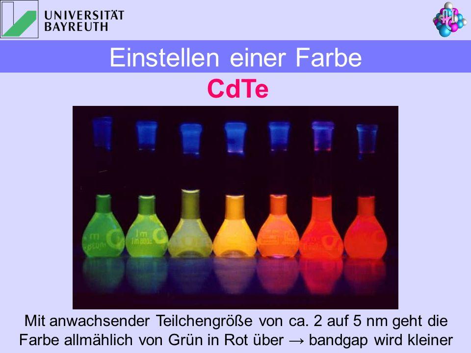 Mit anwachsender Teilchengröße von ca. 2 auf 5 nm geht die Farbe allmählich von Grün in Rot über bandgap wird kleiner CdTe Einstellen einer Farbe