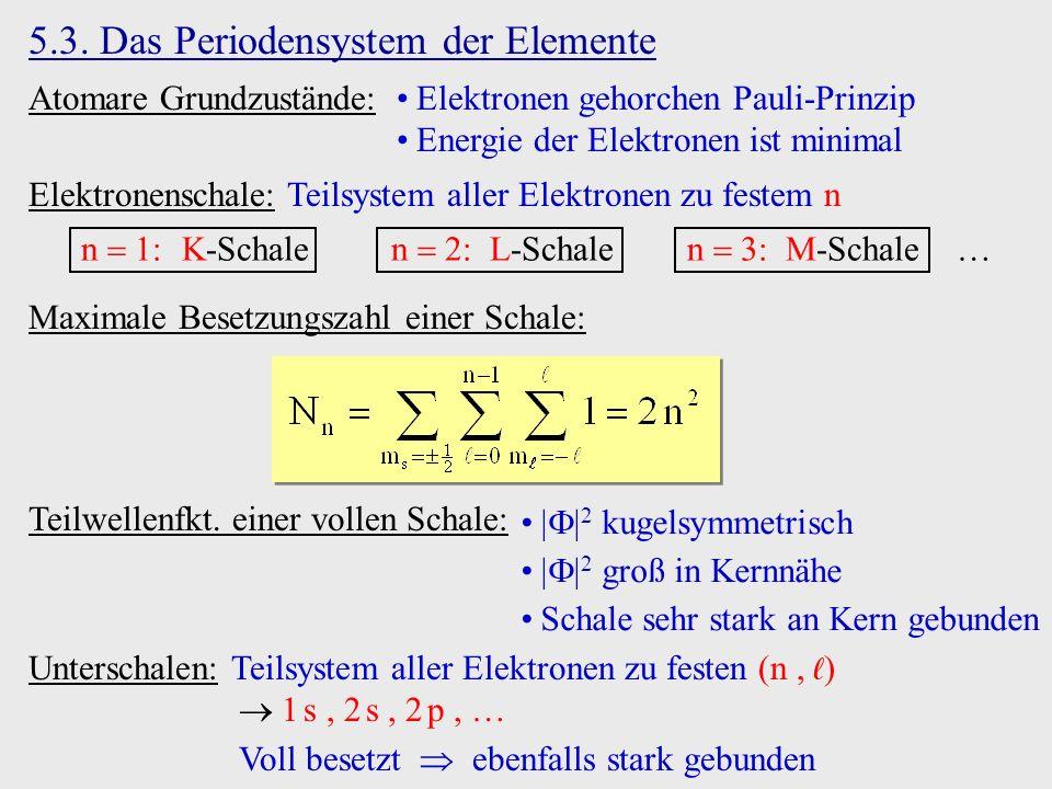 5.3. Das Periodensystem der Elemente Atomare Grundzustände:Elektronen gehorchen Pauli-Prinzip Energie der Elektronen ist minimal Maximale Besetzungsza