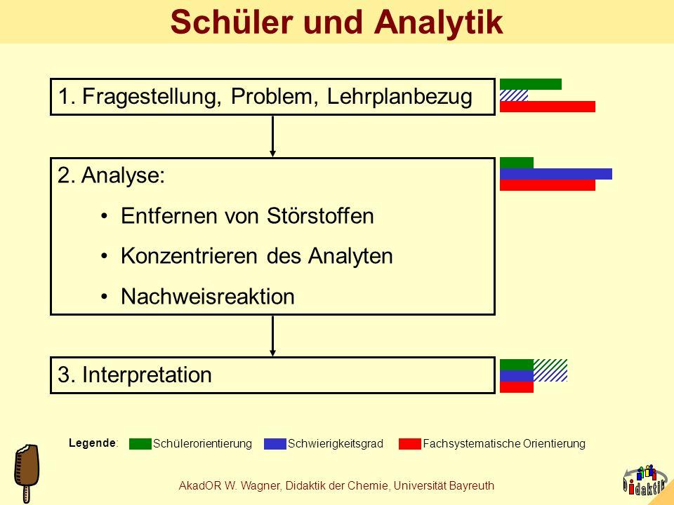 AkadOR W. Wagner, Didaktik der Chemie, Universität Bayreuth Lebensmittelchemische Experimente alt: Analytikneu: Produktion immer. durchgehend bei Obje