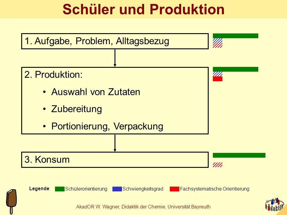 AkadOR W. Wagner, Didaktik der Chemie, Universität Bayreuth Schüler und Analytik 1. Fragestellung, Problem, Lehrplanbezug Legende: Schülerorientierung
