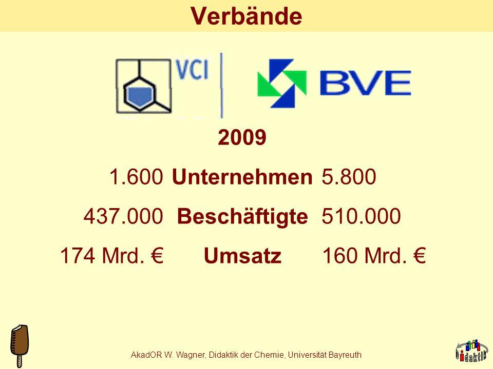 AkadOR W.Wagner, Didaktik der Chemie, Universität Bayreuth Verbände 5.800 510.000 160 Mrd.