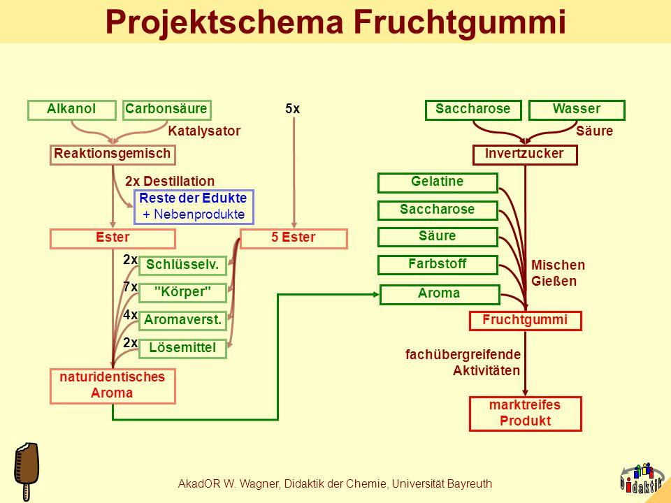 AkadOR W. Wagner, Didaktik der Chemie, Universität Bayreuth Technologische Problemstellung 1.Das Produkt muss wirklich gummiartige Konsistenz haben un