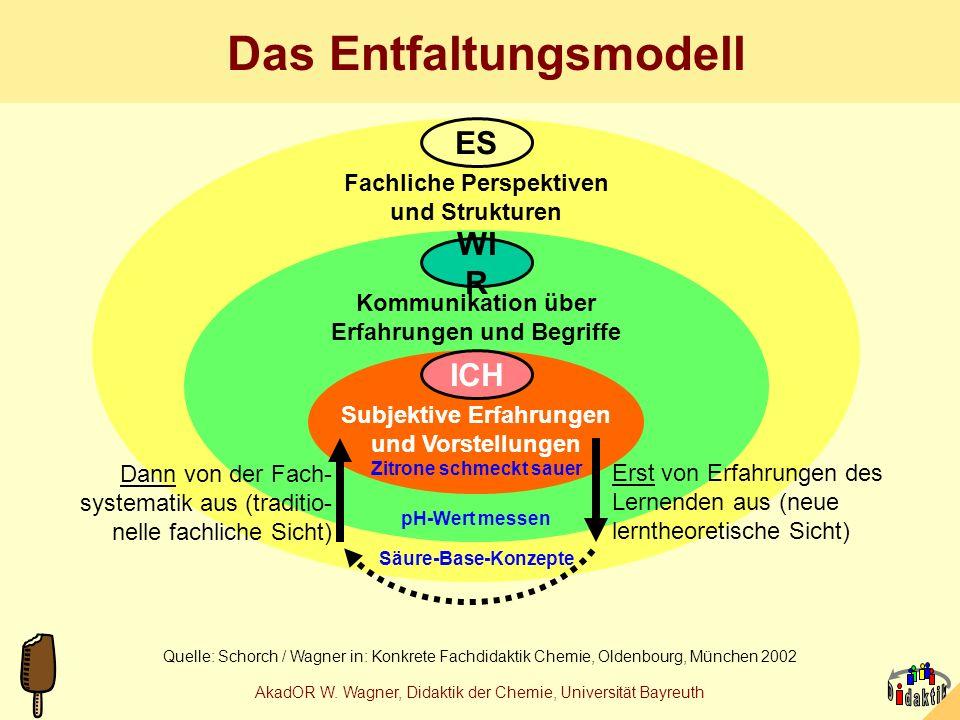 AkadOR W. Wagner, Didaktik der Chemie, Universität Bayreuth Konsum