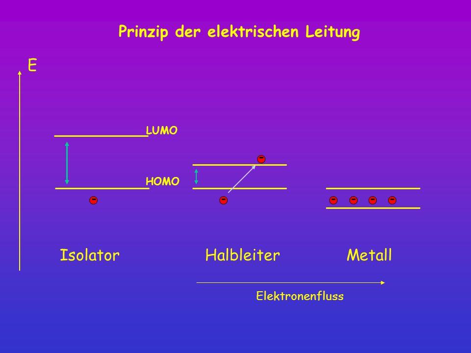 E HalbleiterMetall ---- - - Elektronenfluss Prinzip der elektrischen Leitung Isolator - HOMO LUMO