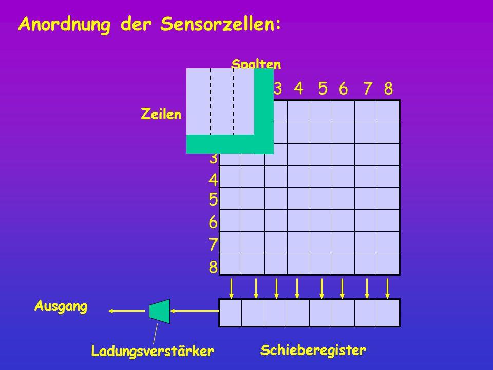 8 Spalten 12345 6 7 1 2 3 4 5 6 7 8 Zeilen Schieberegister Ausgang Ladungsverstärker Anordnung der Sensorzellen: