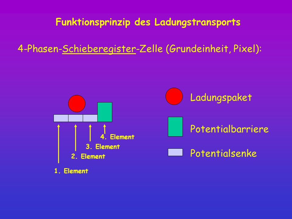 Funktionsprinzip des Ladungstransports Ladungspaket Potentialbarriere Potentialsenke 4-Phasen-Schieberegister-Zelle (Grundeinheit, Pixel): 4. Element