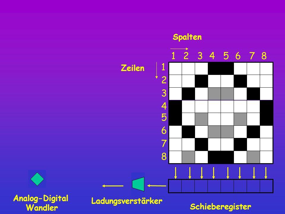 Spalten Schieberegister 8 12345 6 7 1 2 3 4 5 6 7 8 Zeilen Ladungsverstärker Analog-Digital Wandler