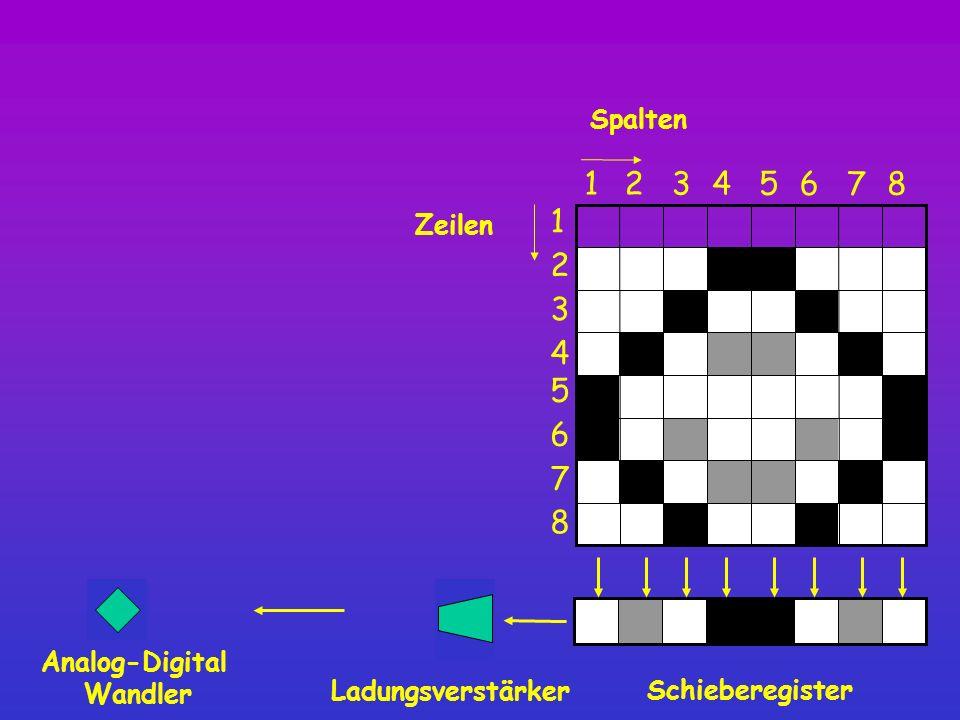 1 Spalten Schieberegister 8 12345 6 7 1 2 3 4 5 6 7 8 Zeilen Ladungsverstärker Analog-Digital Wandler