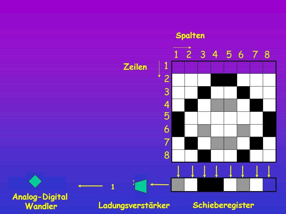 1111 1/2 Spalten Schieberegister 8 12345 6 7 1 2 3 4 5 6 7 8 Zeilen Ladungsverstärker 1 Analog-Digital Wandler
