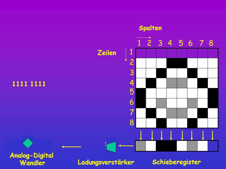 1111 1/2 Spalten Schieberegister 8 12345 6 7 1 2 3 4 5 6 7 8 Zeilen Ladungsverstärker Analog-Digital Wandler 1111