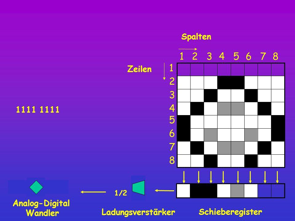 1 0111 1111 1111 1 Spalten Schieberegister 8 12345 6 7 1 2 3 4 5 6 7 8 Zeilen Ladungsverstärker 1/2 Analog-Digital Wandler