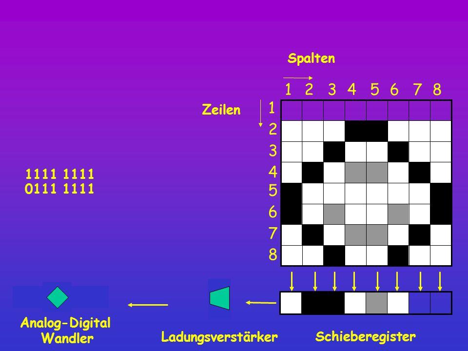 1 0111 1111 1111 1 Spalten Schieberegister 8 12345 6 7 1 2 3 4 5 6 7 8 Zeilen Ladungsverstärker Analog-Digital Wandler 0111 1111