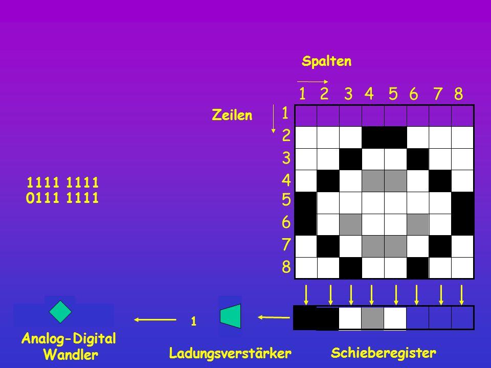 1111 0 Spalten Schieberegister 8 12345 6 7 1 2 3 4 5 6 7 8 Zeilen Ladungsverstärker 1 Analog-Digital Wandler 0111 1111