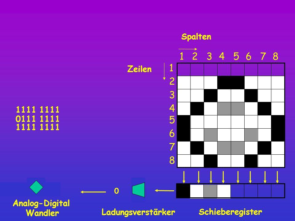 0000 1111 0 Spalten Schieberegister 8 12345 6 7 1 2 3 4 5 6 7 8 Zeilen Ladungsverstärker 0 Analog-Digital Wandler 0111 1111 1111