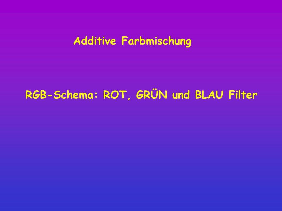 RGB-Schema: ROT, GRÜN und BLAU Filter Additive Farbmischung