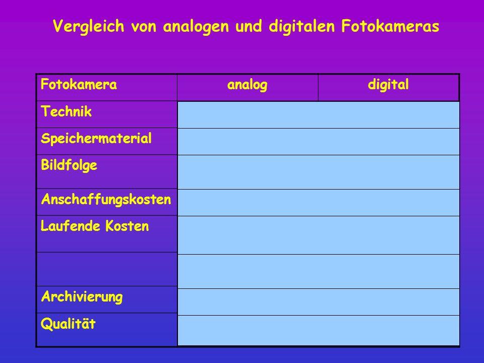 Vergleich von analogen und digitalen Fotokameras Fotokameraanalogdigital Technik ausgereiftStändig verbesert Speichermaterial max. 36 Bilderbis zu 1 G