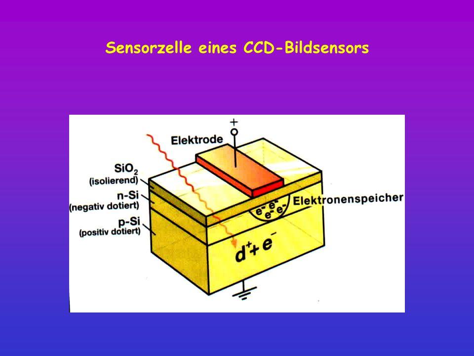 Sensorzelle eines CCD-Bildsensors