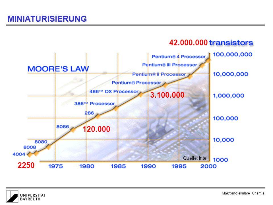MINIATURISIERUNG Makromolekulare Chemie 2250 120.000 3.100.000 42.000.000 Quelle: Intel