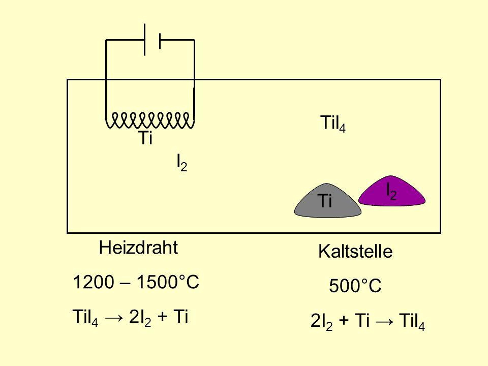 Kaltstelle 500°C Ti I2I2 Heizdraht 1200 – 1500°C Ti I2I2 TiI 4 2I 2 + Ti TiI 4 TiI 4 2I 2 + Ti Ti I2I2