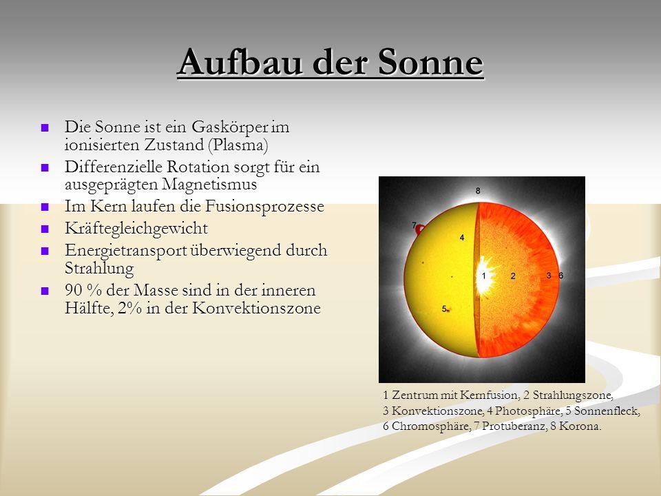Aufbau der Sonne Die Sonne ist ein Gaskörper im ionisierten Zustand (Plasma) Die Sonne ist ein Gaskörper im ionisierten Zustand (Plasma) Differenzielle Rotation sorgt für ein ausgeprägten Magnetismus Differenzielle Rotation sorgt für ein ausgeprägten Magnetismus Im Kern laufen die Fusionsprozesse Im Kern laufen die Fusionsprozesse Kräftegleichgewicht Kräftegleichgewicht Energietransport überwiegend durch Strahlung Energietransport überwiegend durch Strahlung 90 % der Masse sind in der inneren Hälfte, 2% in der Konvektionszone 90 % der Masse sind in der inneren Hälfte, 2% in der Konvektionszone 1 Zentrum mit Kernfusion, 2 Strahlungszone, 3 Konvektionszone, 4 Photosphäre, 5 Sonnenfleck, 6 Chromosphäre, 7 Protuberanz, 8 Korona.