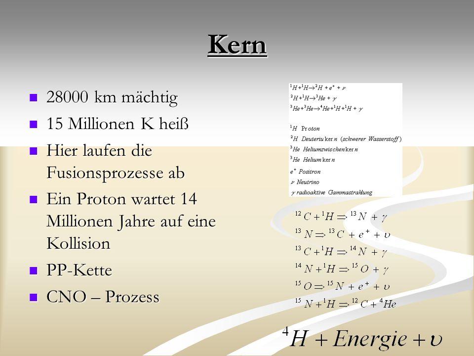 Kern 28000 km mächtig 28000 km mächtig 15 Millionen K heiß 15 Millionen K heiß Hier laufen die Fusionsprozesse ab Hier laufen die Fusionsprozesse ab Ein Proton wartet 14 Millionen Jahre auf eine Kollision Ein Proton wartet 14 Millionen Jahre auf eine Kollision PP-Kette PP-Kette CNO – Prozess CNO – Prozess