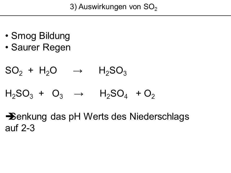 3) Auswirkungen von SO 2 Smog Bildung Saurer Regen SO 2 + H 2 O H 2 SO 3 H 2 SO 3 + O 3 H 2 SO 4 + O 2 Senkung das pH Werts des Niederschlags auf 2-3
