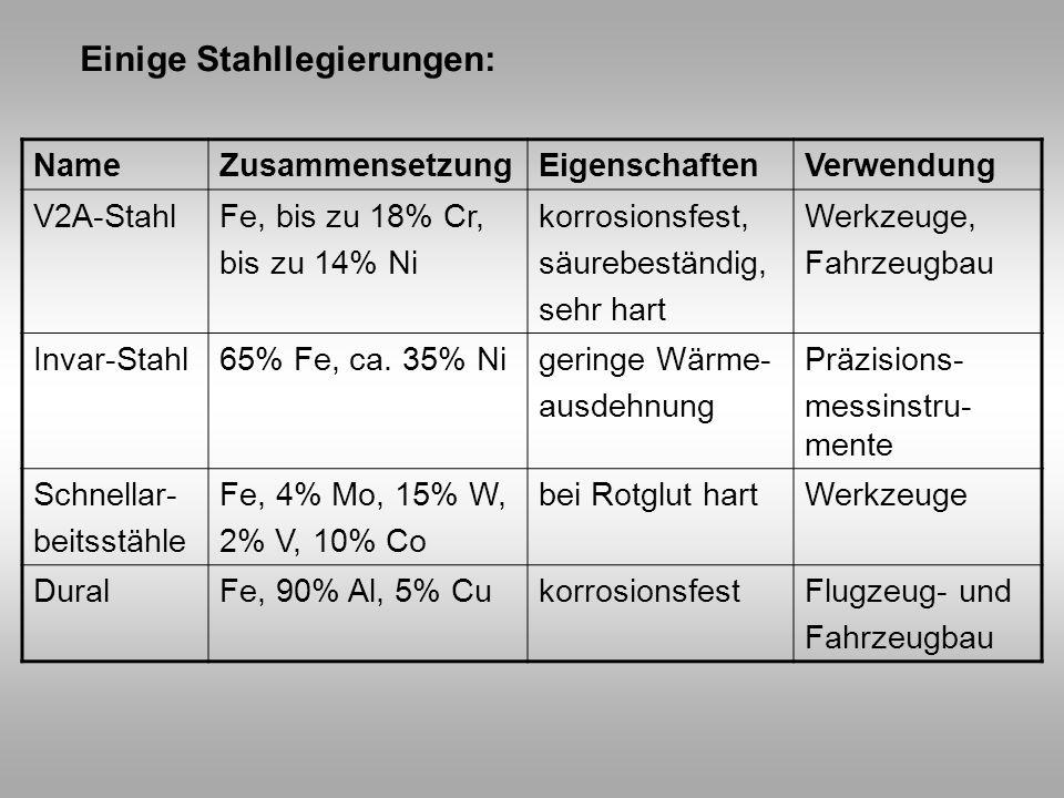 Einige Stahllegierungen: NameZusammensetzungEigenschaftenVerwendung V2A-StahlFe, bis zu 18% Cr, bis zu 14% Ni korrosionsfest, säurebeständig, sehr har