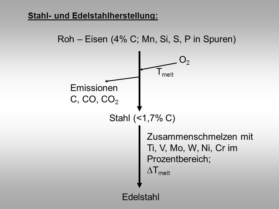 Roh – Eisen (4% C; Mn, Si, S, P in Spuren) Stahl- und Edelstahlherstellung: O2O2 T melt Emissionen C, CO, CO 2 Stahl (<1,7% C) Edelstahl Zusammenschme