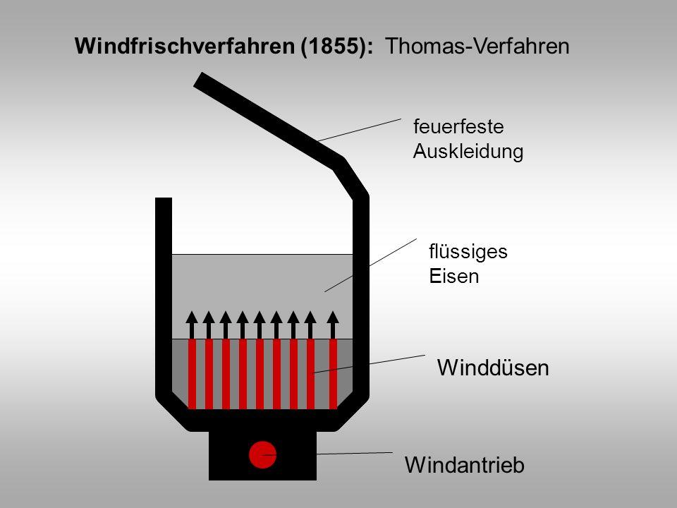 Windfrischverfahren (1855): Thomas-Verfahren feuerfeste Auskleidung flüssiges Eisen Winddüsen Windantrieb