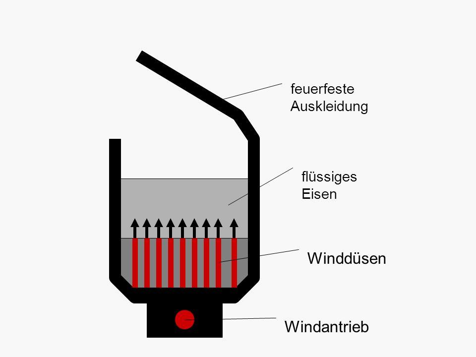 feuerfeste Auskleidung flüssiges Eisen Winddüsen Windantrieb