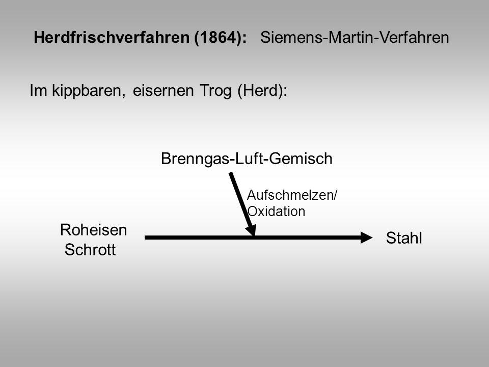 Herdfrischverfahren (1864): Siemens-Martin-Verfahren Im kippbaren, eisernen Trog (Herd): Roheisen Schrott Stahl Brenngas-Luft-Gemisch Aufschmelzen/ Ox