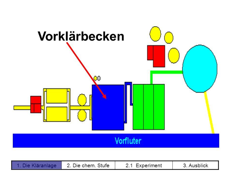 1. Die Kläranlage2. Die chem. Stufe2.1 Experiment3. Ausblick Vorklärbecken