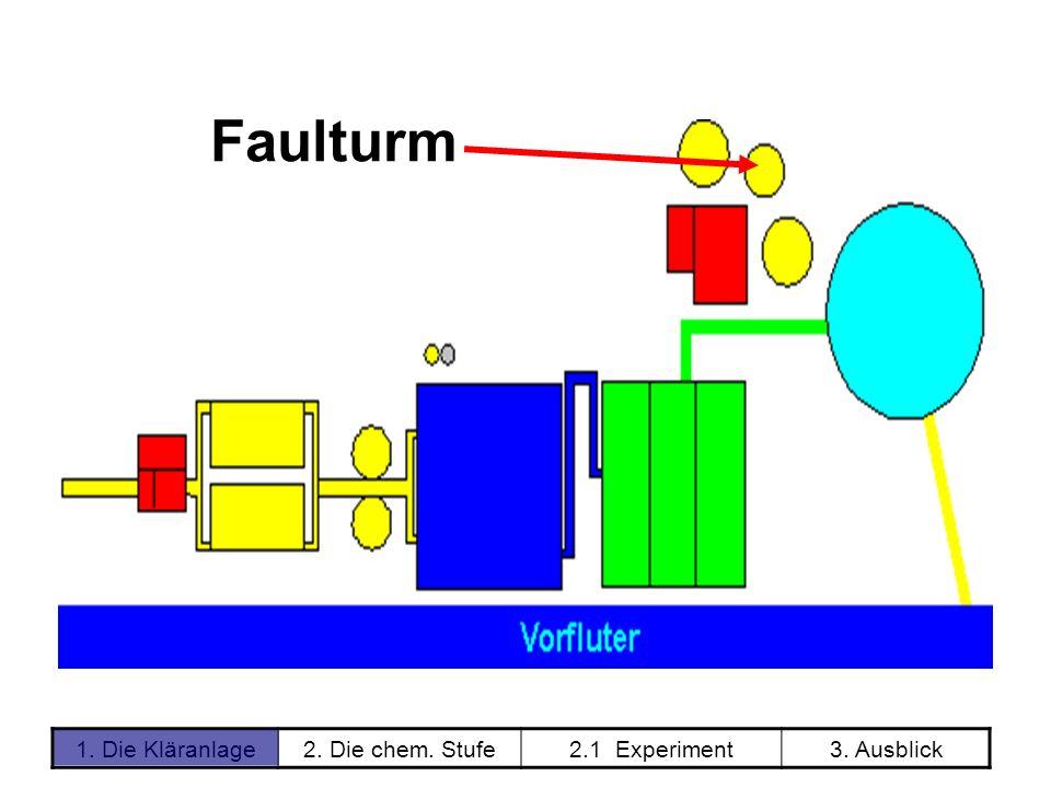 1. Die Kläranlage2. Die chem. Stufe2.1 Experiment3. Ausblick Faulturm