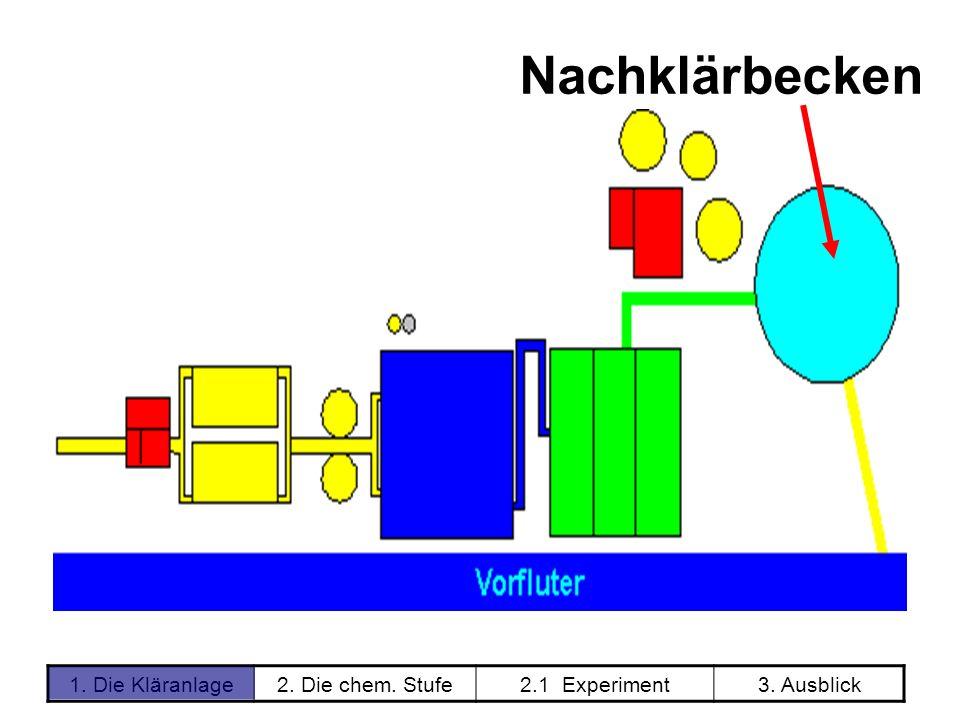 1. Die Kläranlage2. Die chem. Stufe2.1 Experiment3. Ausblick Nachklärbecken