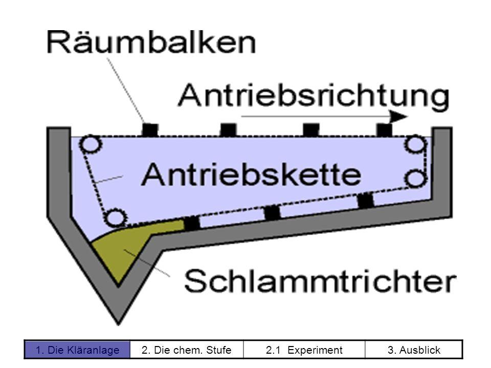 1. Die Kläranlage2. Die chem. Stufe2.1 Experiment3. Ausblick