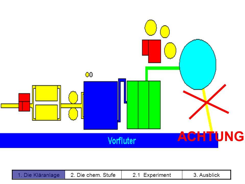 1. Die Kläranlage2. Die chem. Stufe2.1 Experiment3. Ausblick ACHTUNG