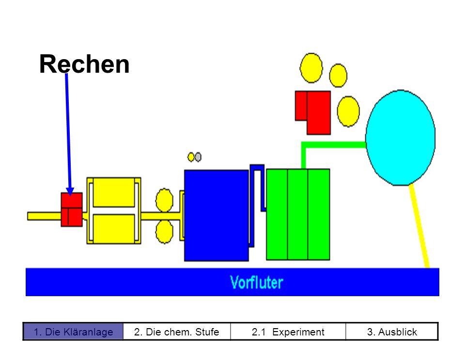 2. Die chem. Stufe2.1 Experiment3. Ausblick Rechen