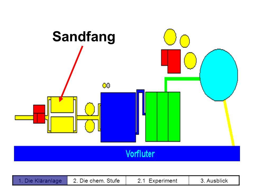 1. Die Kläranlage2. Die chem. Stufe2.1 Experiment3. Ausblick Sandfang