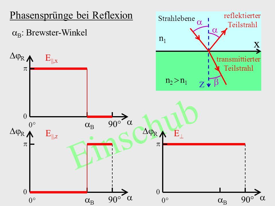 Einschub Phasensprünge bei Reflexion B :Brewster-Winkel 0 0 90 B R 0 0 90 B R 0 0 90 B R E E,x E,z n1n1 n 2 n 1 reflektierter Teilstrahl Strahlebene t