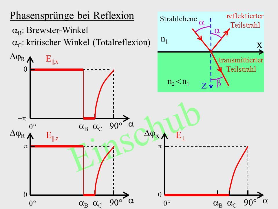 Einschub B :Brewster-Winkel C :kritischer Winkel (Totalreflexion) Phasensprünge bei Reflexion 0 0 90 B R C E 0 0 90 B R C E,z 0 0 90 B R C E,x n1n1 n