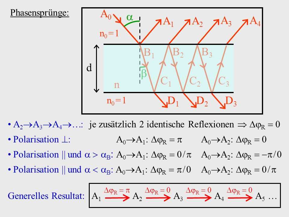 B1B1 B2B2 B3B3 C3C3 C2C2 C1C1 n A3A3 A0A0 A1A1 A2A2 d n0 = 1n0 = 1 n0 = 1n0 = 1 A4A4 D3D3 D2D2 D1D1 Phasensprünge: A 2 A 3 A 4 : je zusätzlich 2 ident