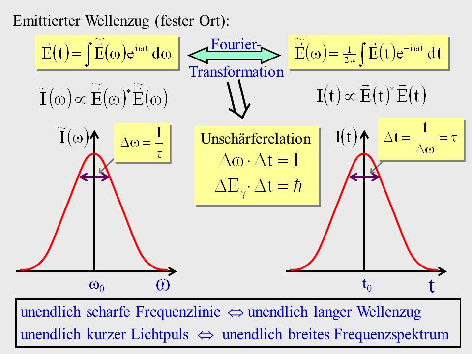 Emittierter Wellenzug (fester Ort): Fourier- Transformation unendlich scharfe Frequenzlinie unendlich langer Wellenzug unendlich kurzer Lichtpuls unen