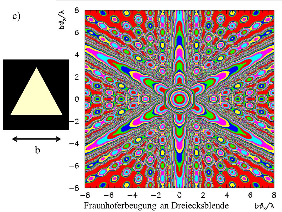 Fraunhoferbeugung an Dreiecksblende b c)