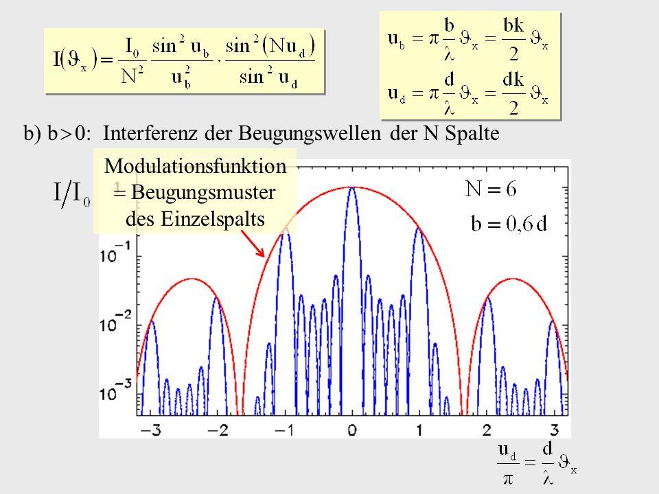 b) b 0: Interferenz der Beugungswellen der N Spalte Modulationsfunktion Beugungsmuster des Einzelspalts