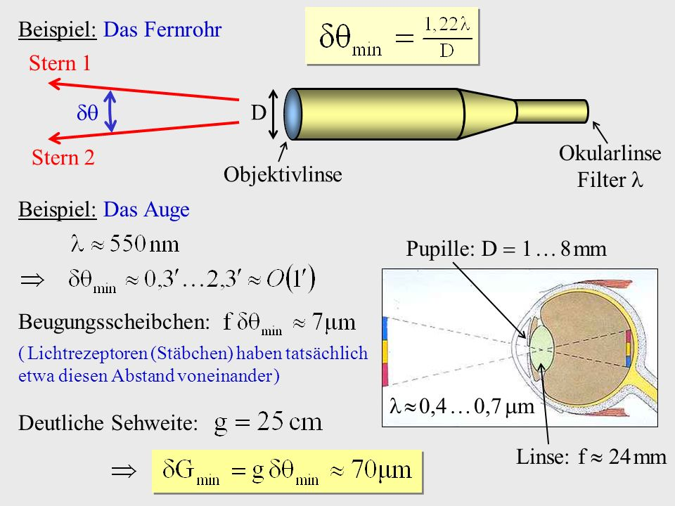 Beispiel: Das Fernrohr D Objektivlinse Okularlinse Filter Stern 2 Stern 1 Beispiel: Das Auge Pupille: D 1 8 mm Linse: f 24 mm 0,4 0,7 m Beugungsscheib