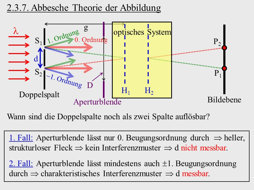 2.3.7. Abbesche Theorie der Abbildung Wann sind die Doppelspalte noch als zwei Spalte auflösbar? Bildebene S1S1 S2S2 Doppelspalt d g Aperturblende D P
