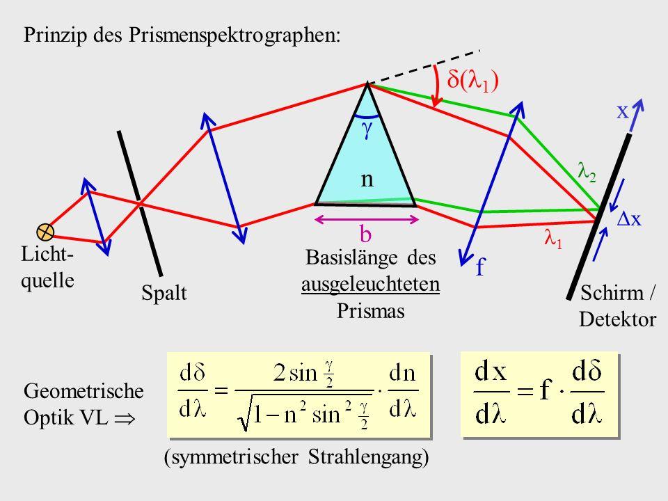 Prinzip des Prismenspektrographen: Geometrische Optik VL (symmetrischer Strahlengang) 1 2 x f n Licht- quelle Spalt Basislänge des ausgeleuchteten Pri